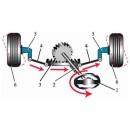 Механизмы управления, колеса